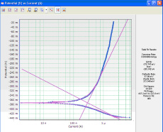 Electrochemical Software