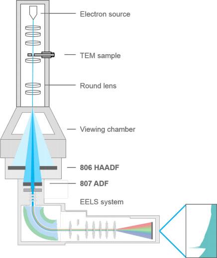 Advanced STEM Detectors