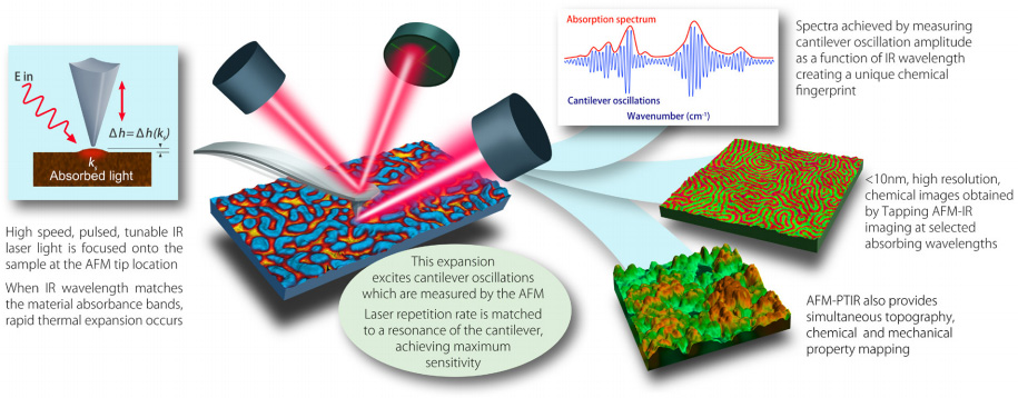 How AFM-IR works