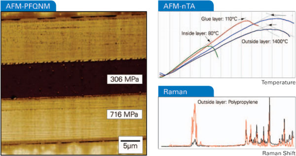 Measuring food packaging with AFM and Raman
