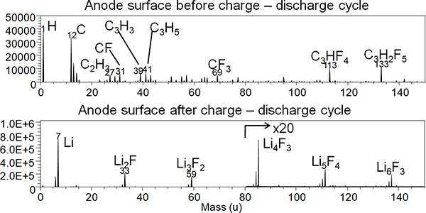 Analysing battery anode surface