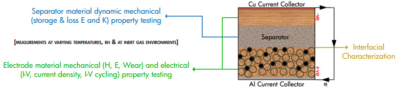 Nanomechanical testing - battery research