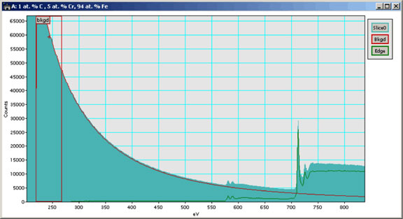 Carbon EELS Spectra