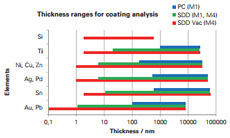 Coating Analysis by Micro-XRF