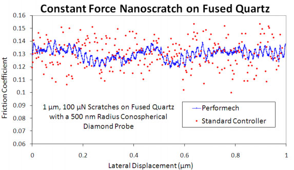 Nanosratch tests on fused silicon