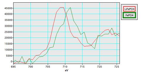 EELS Analysis of Batteries