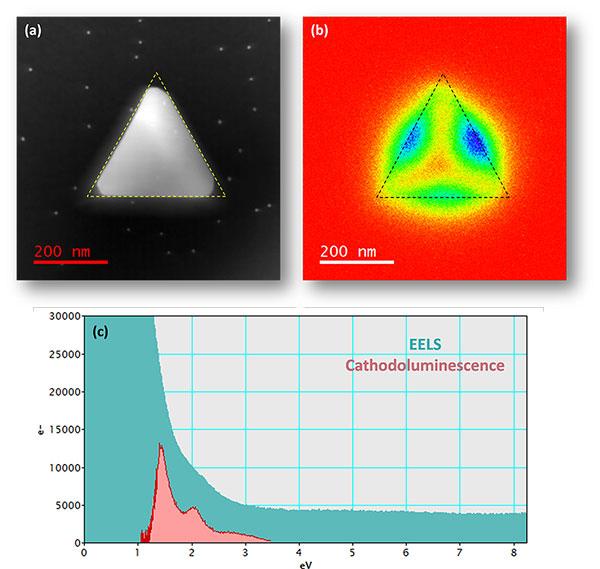 EELS and cathodoluminescence