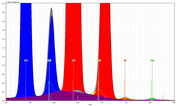 Standard free FP analysis with micro-XRF