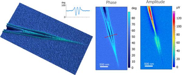s-NOM: Graphene Plasmons