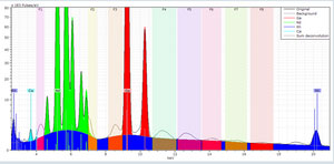 Identifying diffraction peaks with micro-XRF