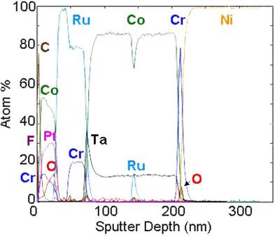 Inorganic Sputter Depth Profiling