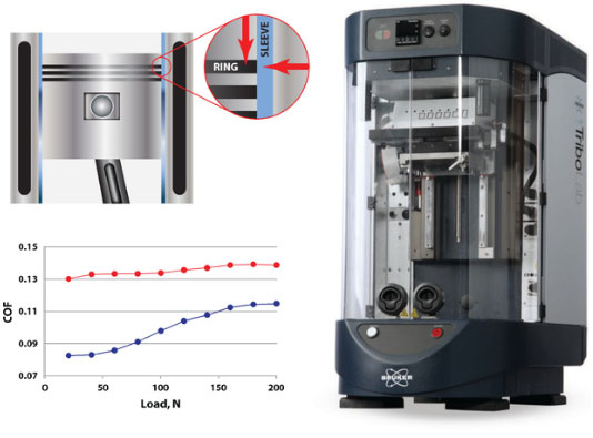 Measuring friction with the Bruker UMT TriboLab