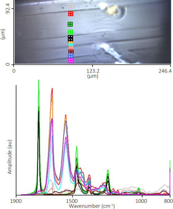 Infrared Spectra Of Multilayer Film