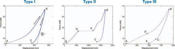 Nanoindentation of ceramics