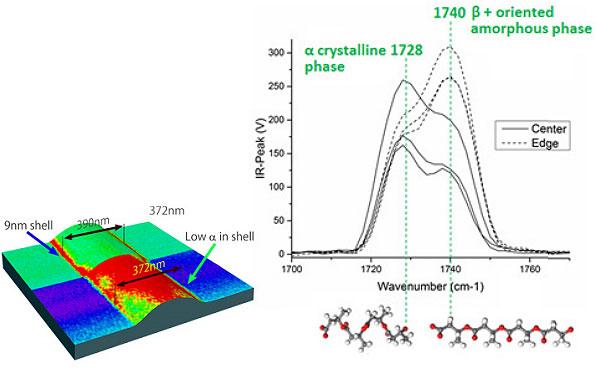 NanoIR: Polymer nano fibres