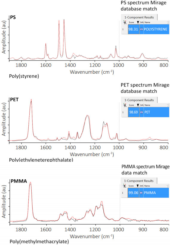 O-PTIR Infrared Spectra Of Polymers