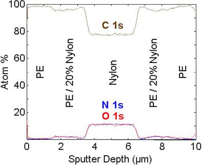 Organic sputter depth profiling
