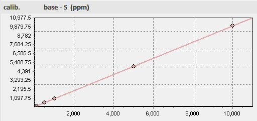 Polynomial calibration in micro-XRF