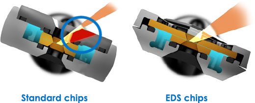 EDS chips line of sight