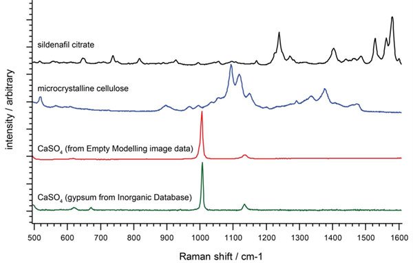 Material identification with Raman spectroscopy