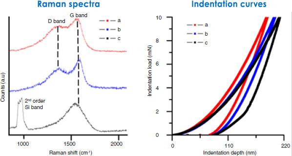 Ramen & Nanoindentation
