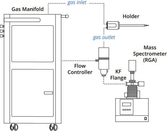Residual Gas Analyser