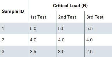 Scratch test results