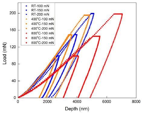 Load-displacement plots