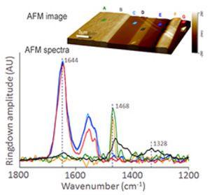 Semiconductor Failure Analysis