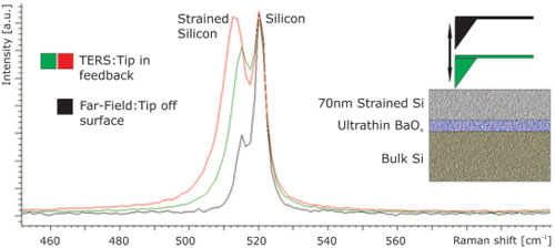 TERS Raman on silicon