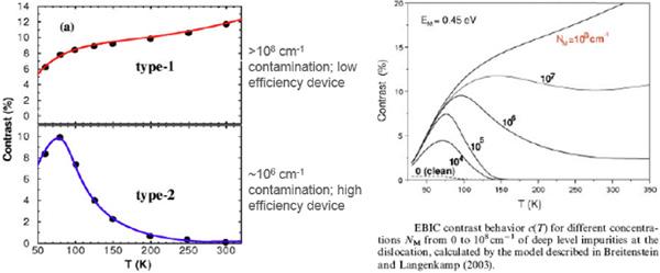 SmartEBIC Analysis of Batteries