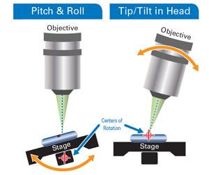 Tip-tilt head