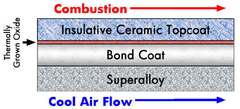 Turbine blade layer cross-section