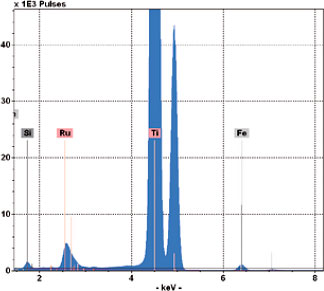 TXRF of nanoparticle coatings