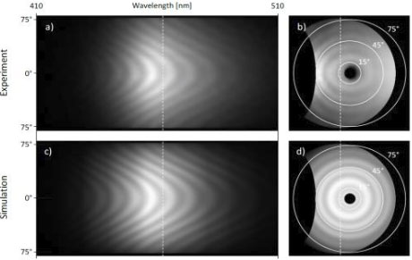 Wavelength and Angle Resolved Spectra