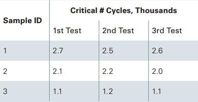 Wear test results