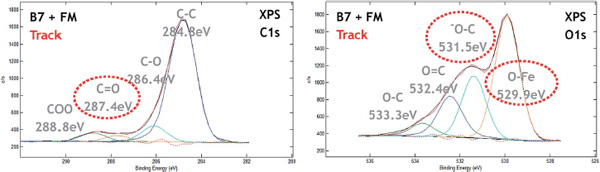 XPS analysis of diesel tribofilm