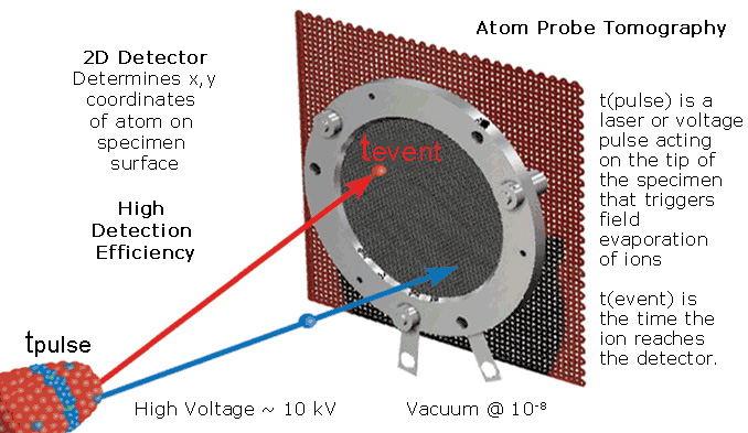 APT (Atom Probe Tomography) Schematic