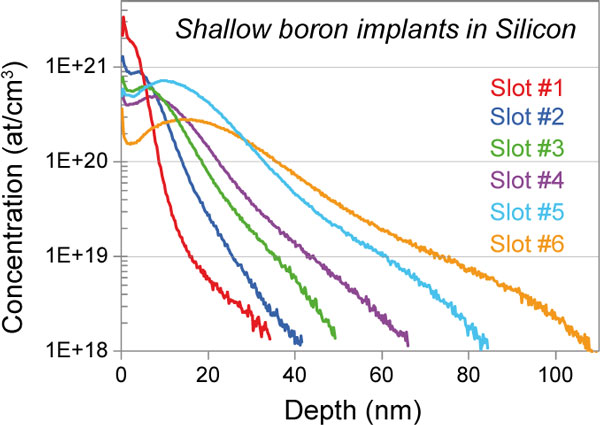 Depth Profile of boron implants in silicon