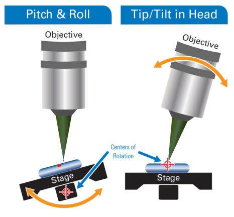 Bruker Tip/Tilt Head