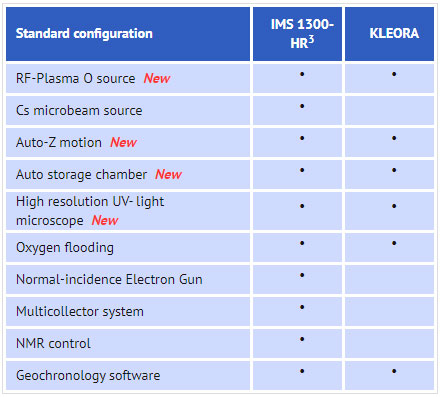 KLEORA Compared to IMS 1300-HR3