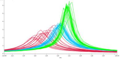 Nanomechanical spectrum