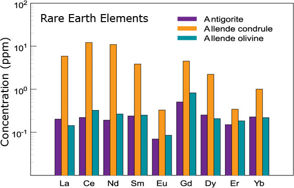 Rare Earth Element Analysis