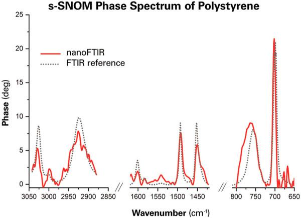 S-SSOM Phase Spectra of Polystyrene