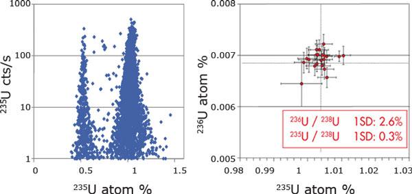 SIMS: Uranium Isotope Analysis