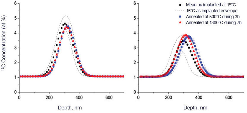 Temperature Effects on Nuclear Graphite